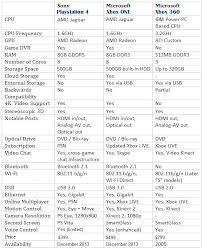 Ps4 Vs Xbox 1 Vs Xbox 360 Specs Comparison