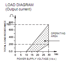 Supply Voltage And Load Resistance Considerations For