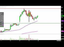 Acb Chart Aurora Cannabis Inc Acb Stock Chart Technical Analysis