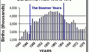 Baby Boom Chart Oldest Baby Boomers Now 65 And The Future Of Us Population