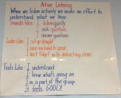 Listening Chart Of What Active Listening Sounds Like