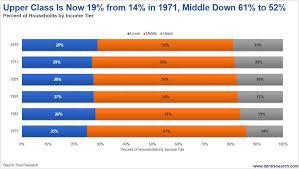 Upper Class Median Income 2 4 Times The Middle Class