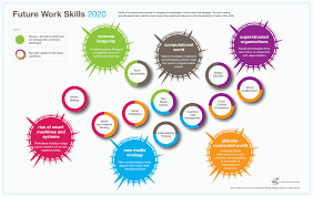 educational technology guy 10 important skills students need for 10 important skills students need for the future