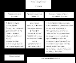 Типы организационной культуры Реферат Рис 1 2 1 Уровни изучения организационной культуры компании