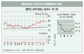 Marvel Entertainment Stock Chart Best Picture Of Chart