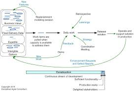 Story Card Template Is Filled During Which Phase In Agile The Agile System Development Life Cycle Sdlc