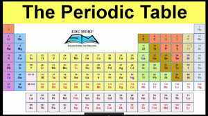periodic table in hindi easy tricks to remember आवर त स रण क य द रखन क ल ए आस न ट र क स