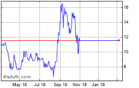 Aphqf Stock Price Chart Aphria Inc Share Price Aphqf Stock Quote Charts Trade
