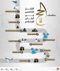 الحج.. كيف تؤدي خامس أركان الإسلام في 11 خطوة؟