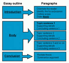 creating an essay outline english  picture