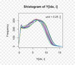 Sample Analysis Simple Histogram Exploratory Data Analysis Plot Sample Spreading