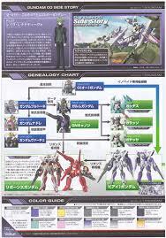 Gaianotes Color Chart Bandai Hg Oo 63 Gundam 1 5 Cb 001 5 1 144 Scale Kit