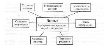 ОБРАБОТКА ИНФОРМАЦИИ Основные процедуры обработки данных