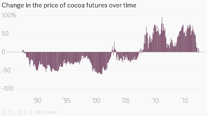 Cocoa Futures Chart Change In The Price Of Cocoa Futures Over Time