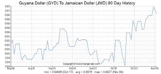 Jamaican Currency Chart 1000 Gyd Guyana Dollar Gyd To Jamaican Dollar Jmd