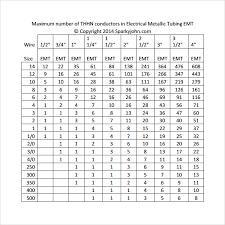 Electrical Conduit Electrical Conduit Fill Chart