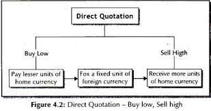 Direct Quotes Direct And Indirect Methods Of Quoting Exchange Rate