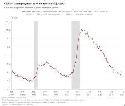 Us Economy Chart 2017 U S Economy Generated 235 000 Jobs In February 2017