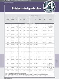 Stainless Steel Grades Chart Stainless Steel Grade Chart Pdf Free Download