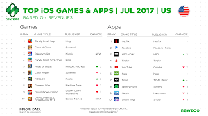 Hbo Game Of Thrones Chart Top Ios Games Apps In July Hbo Now Grows In U S And