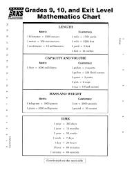 7 Grade Math Formula Chart 6th Grade Math Taks Worksheets Antihrap Com