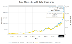 Bitcoin Price History In Both South African Rands And Us