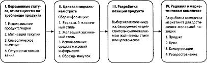 Реферат Психология потребителя com Банк рефератов  Психология потребителя