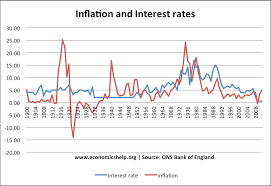 History Of Inflation In Uk Economics Help