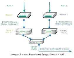 linksys wireless router setup diagram michaelhannan co diagram of animal cell for 8th class linksys wireless router setup this is how your network