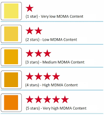 Mdma Color Chart M M C Store Products Mdma Purity Test