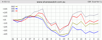Charts Review Big Four Australian Banks Cba Anz Nab Wbc