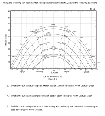 Using The Following Sun Path Chart For 48 Degrees