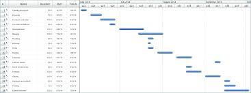 Project Template Scope Timeline Software Development
