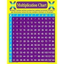 Multiplucation Chart Csdmultimediaservice Com