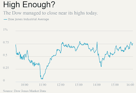 Dow Jones Gains 180 Points as Tariffs ...