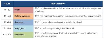 Tsi Score Chart Methodology And Scoring