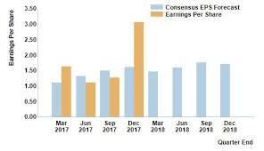 Nxpi Stock Quote Simple Nxpi Stock Quote Amusing Nxp Semiconductors Nvnxpi Earnings Per