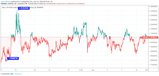 Lisk Price Analysis Lisk Lsk Finds It Difficult To Rise