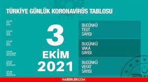 Son Dakika: Bugünkü vaka sayısı açıklandı mı? 3 Ekim 2021 koronavirüs  tablosu yayınlandı mı? Türkiye'de bugün kaç kişi öldü? Bugünkü Covid tablosu!  | Or6.Net Teknoloji