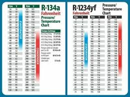 Pressure And Temperature Chart
