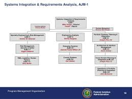 Air Traffic Controller Pay Chart Faa Air Traffic Control Program Salesfreedom