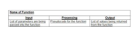 Hierarchy Chart Pseudocode Write The Pseudocode Data Dictionary And Data Se