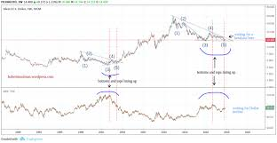Two Year Silver Chart Silver Bottoming Almost Complete Seeking Alpha