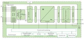 101 renewable direct grid power inverters power grid inverter schematic
