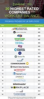 glassdoor rankings