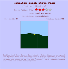 York River State Park Tide Chart Hamilton Beach State Park Surf Forecast And Surf Reports