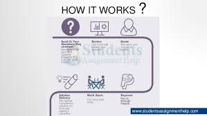 how cyber security works assignment on cyber security issues