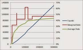 Plumbum Income Tax Chart 2014 15