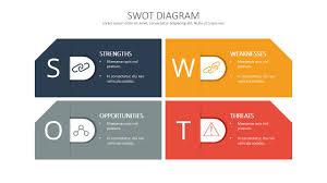 Swot Analysis Template Deck