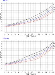 Infant Growth Chart Weight For Age Weight For Age Charts Beyond Achondroplasia